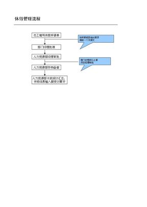 中国顶级企业考勤管理全套表格——休假管理流程.doc