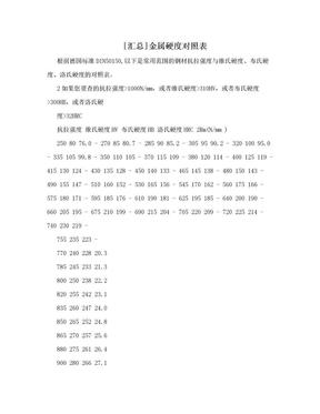 [汇总]金属硬度对照表.doc
