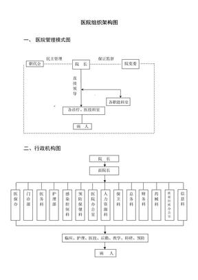 医院组织机构架构图.doc