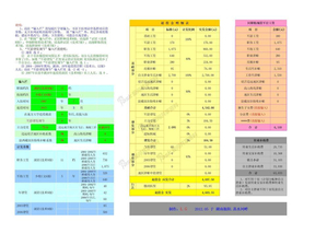 军队转业干部退役金计算方法(含现役工资和转业费计算).xls