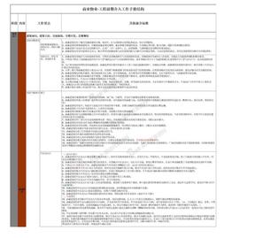 商业物业工程前介工作要点标准(审核版).xlsx