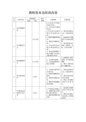英语教师基本功培训内容.docx