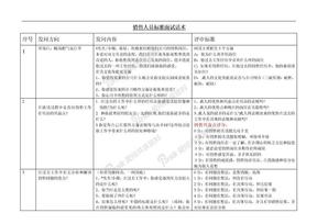 5-销售人员标准面试话术.doc