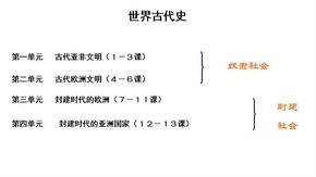 部编初中历史九上第一课课件.pptx