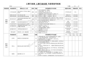 人事行政部人事行政经理月度绩效考核表.doc