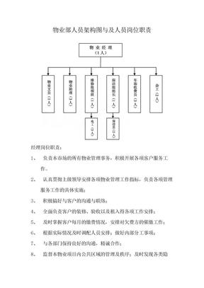 物业部人员架构图与及人员岗位职责.doc