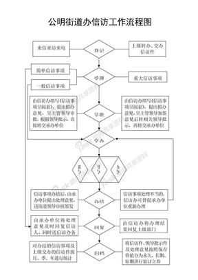 公明街道办信访工作流程图.doc