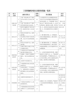 丁店村廉政风险点及防控措施一览表.doc