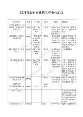 四川省装配式建筑生产企业汇总.docx