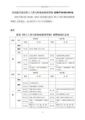 劳动能力鉴定职工工伤与职业病致残等级_(GBT16180-2014)精编版.doc