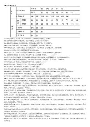 48个国际音标发音规则及单词.doc