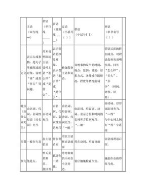 汉语句子成分以及句子成分划分练习题.doc