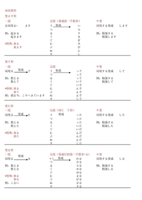 《日语学习自已整理的资料》动词变形+完整版.pdf