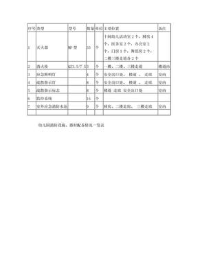 幼儿园消防器材配备表.doc