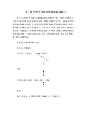 会计期初建账_会计学堂.doc