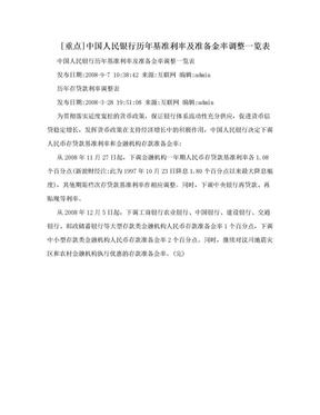 [重点]中国人民银行历年基准利率及准备金率调整一览表.doc