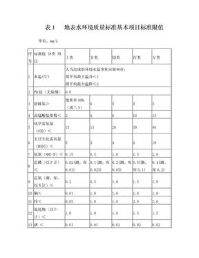 地表水环境质量标准GB3838-2002.doc