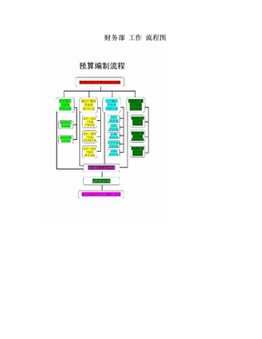 财务部 工作 流程图.doc