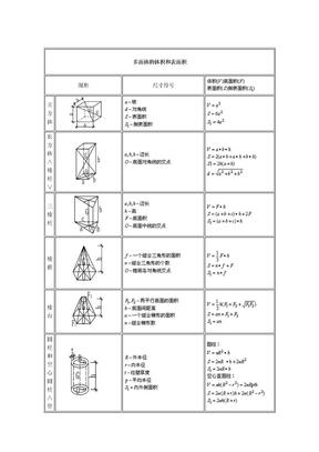多面体的体积和表面积计算公式汇总.doc