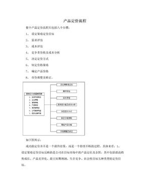 产品定价流程.doc