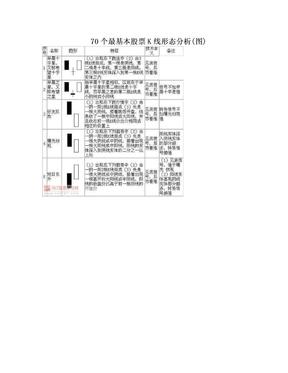 70个最基本股票K线形态分析(图).doc