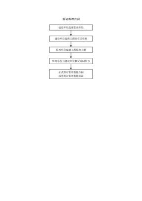 合同管理流程-签订监理合同.doc