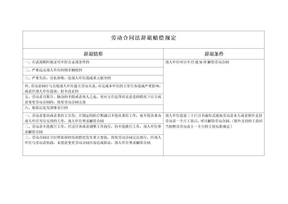 劳动合同法关于辞退赔偿规定.doc