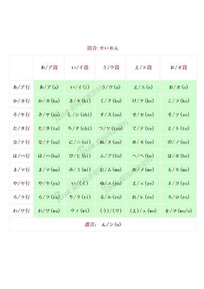 日语五十音表(清音,浊音,半浊音,拗音).doc