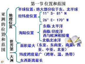 七年级下册笔记(全)-地理.ppt