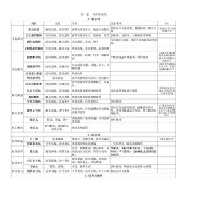 药二中成药总结记忆精华.xls