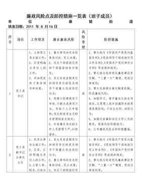 廉政风险点及防控措施一览表(班子成员).doc