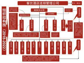 餐饮连锁分公司组织架构图与岗位职能编制设计.ppt