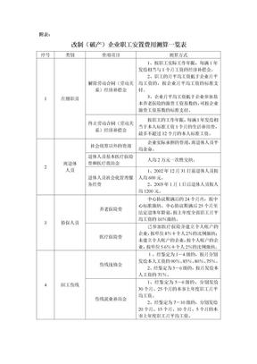 改制(破产)企业职工安置费用测算一览表.doc