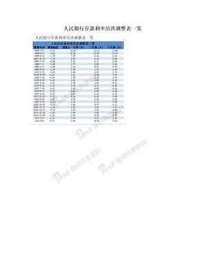 人民银行存款利率历次调整表一览