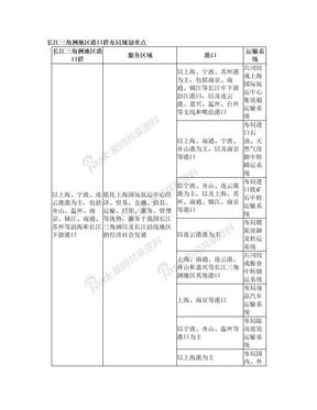 长江三角洲地区港口群布局规划重点