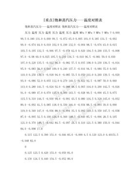 [重点]饱和蒸汽压力——温度对照表