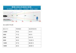 监控镜头焦距与角度、照射距离参数