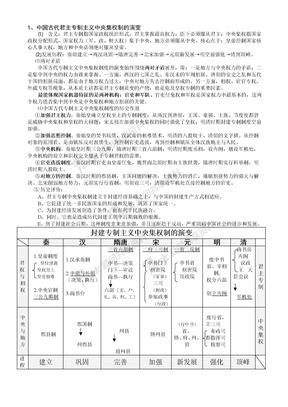 中国古代君主专制主义中央集权制的演变