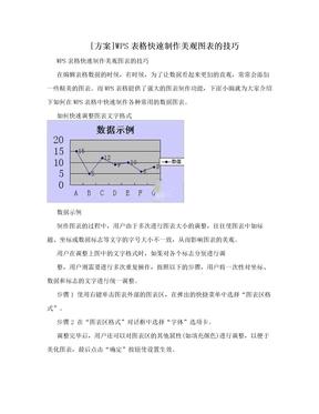 [方案]WPS表格快速制作美观图表的技巧
