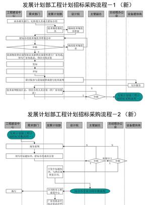 发展计划部工程计划招标采购流程(ppt 2页)