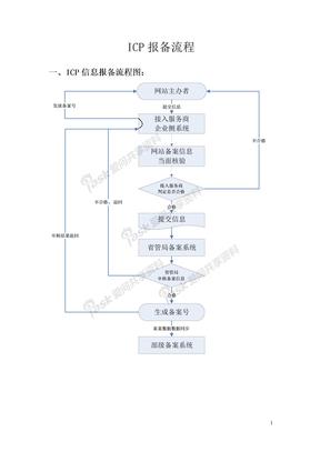 ICP报备流程