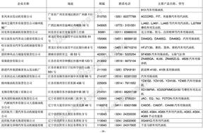 全中国汽车配件厂家资料大全