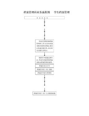 档案管理科业务流程图学生档案管理