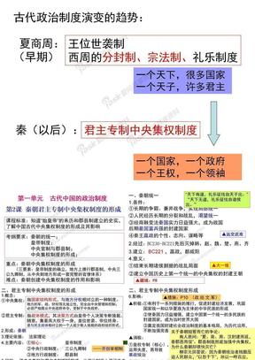 秦朝君主专制中央集权1