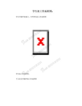 档案管理流程图