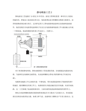 静电喷涂工艺2