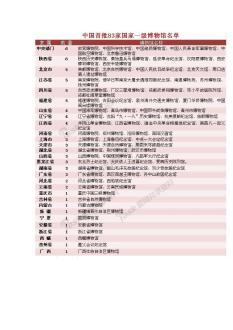 中国首批83家国家一级博物馆