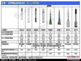世界火箭大全---世界各国火箭系列