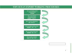海运出口流程