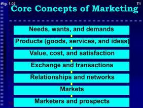 营销核心概念